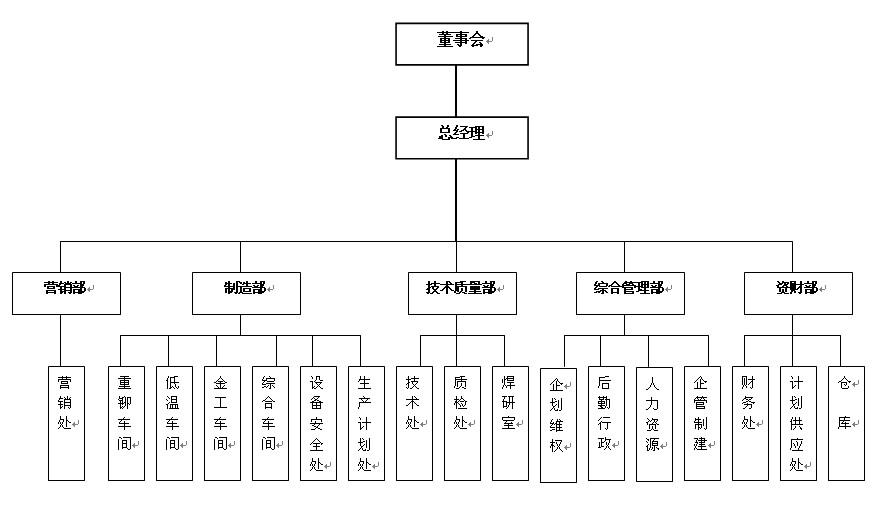 京东组织架构图
